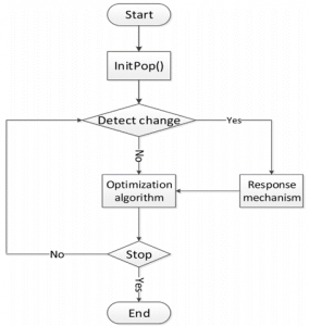 BLOG7 algorithm description